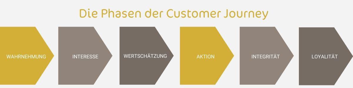 Customer Journey Map